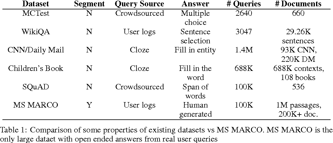 Figure 1 for MS MARCO: A Human Generated MAchine Reading COmprehension Dataset