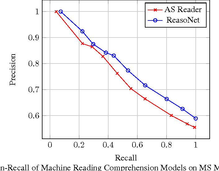 Figure 2 for MS MARCO: A Human Generated MAchine Reading COmprehension Dataset