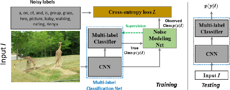 Figure 1 for Learning from Noisy Labels with Noise Modeling Network