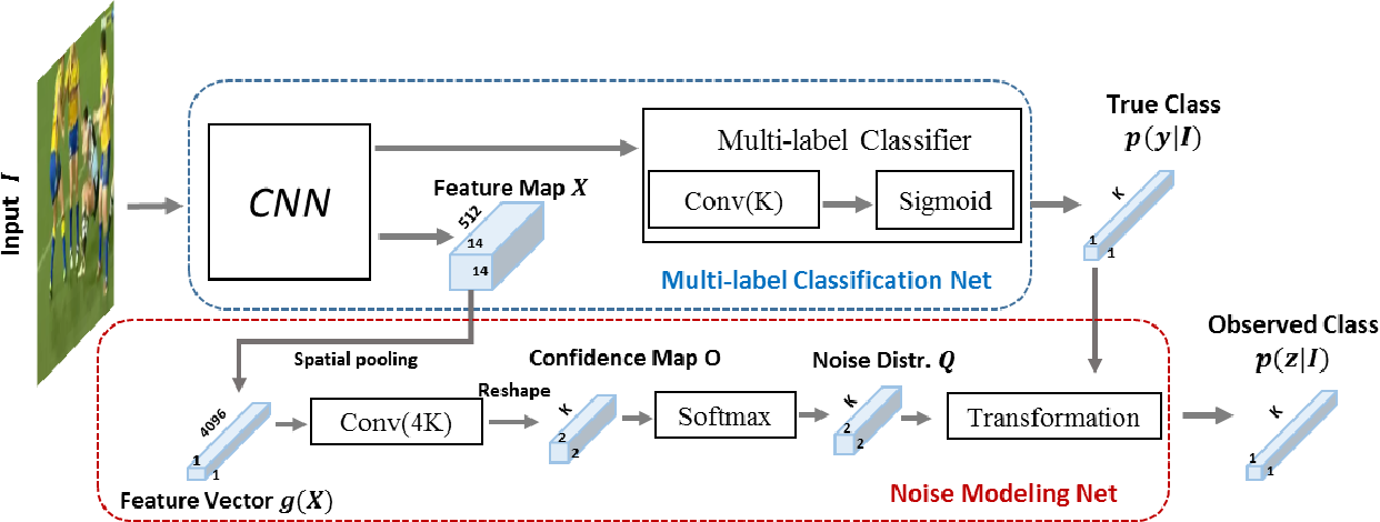 Figure 3 for Learning from Noisy Labels with Noise Modeling Network