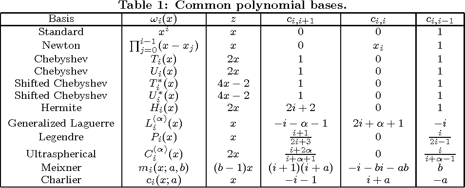 On computing polynomial GCDs in alternate bases - Semantic