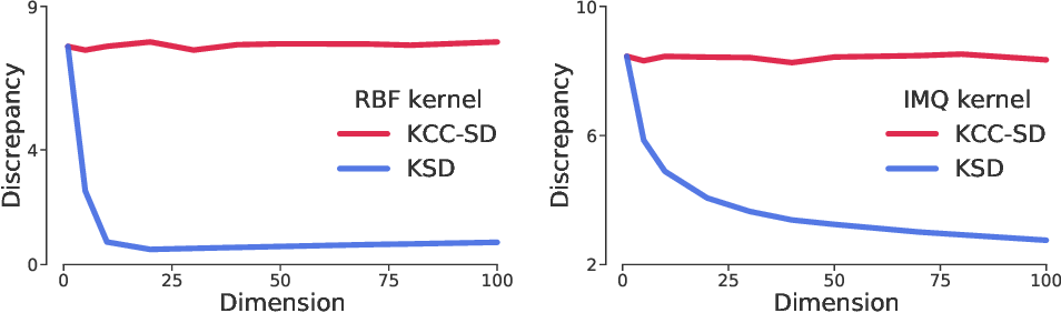 Figure 1 for Kernelized Complete Conditional Stein Discrepancy
