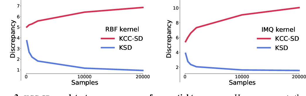 Figure 3 for Kernelized Complete Conditional Stein Discrepancy