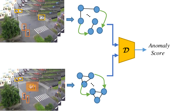 Figure 1 for Ano-Graph: Learning Normal Scene Contextual Graphs to Detect Video Anomalies