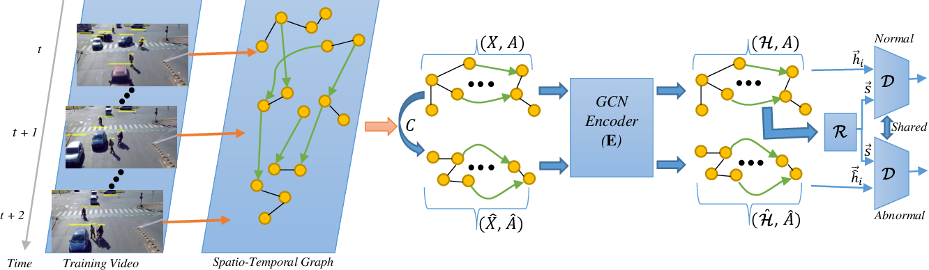 Figure 3 for Ano-Graph: Learning Normal Scene Contextual Graphs to Detect Video Anomalies