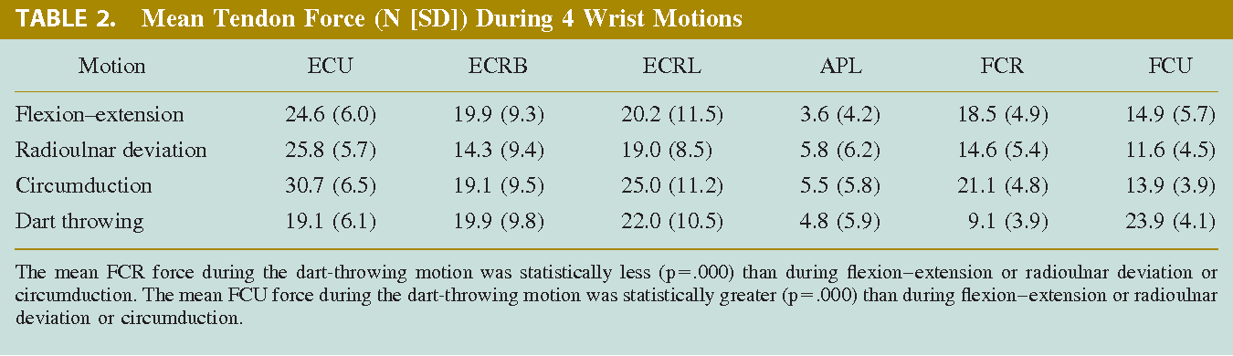 Wrist Tendon Forces During Various Dynamic Wrist Motions Semantic