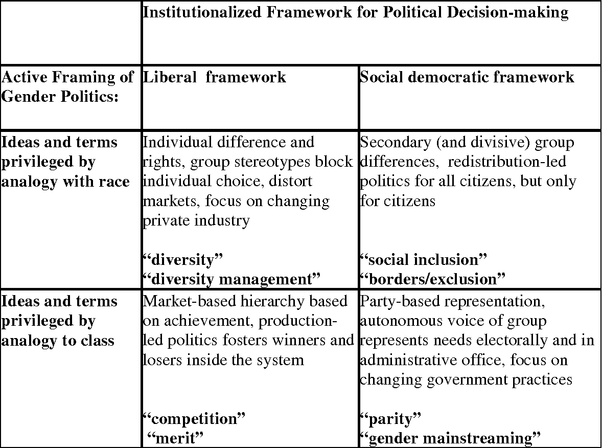 Framing Equality : The Politics of Race , Class , Gender in the US ...