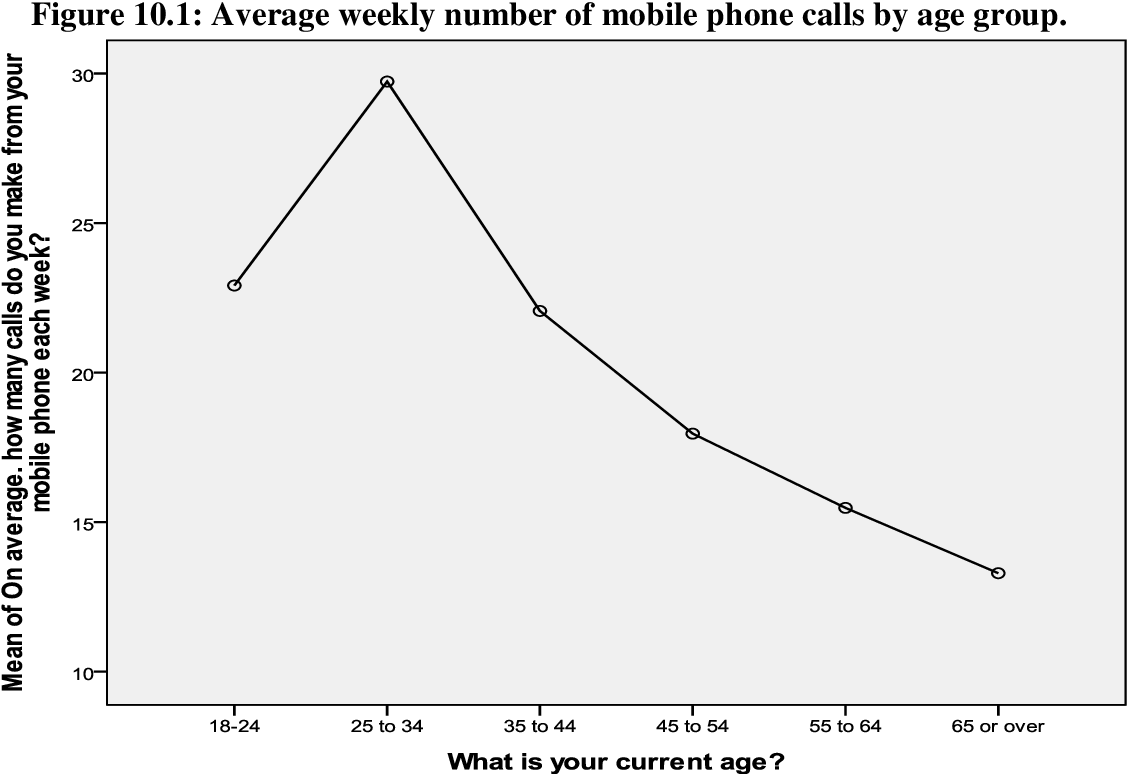 Figure 10 1 from State of the mobile nation: Switching