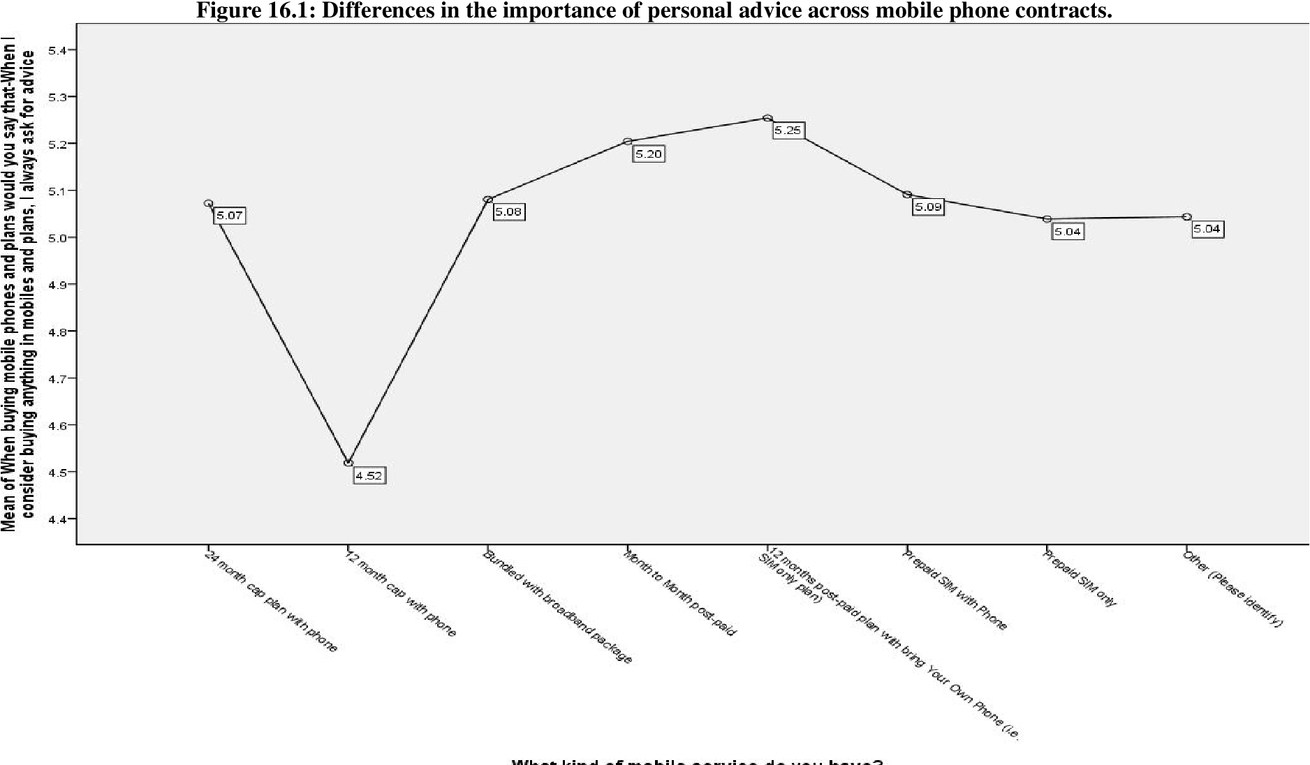 Figure 16 1 from State of the mobile nation: Switching