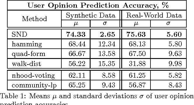 Figure 2 for A Distance Measure for the Analysis of Polar Opinion Dynamics in Social Networks