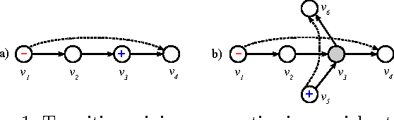 Figure 1 for A Distance Measure for the Analysis of Polar Opinion Dynamics in Social Networks