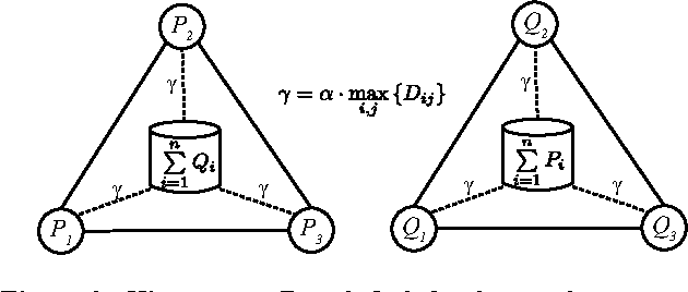 Figure 3 for A Distance Measure for the Analysis of Polar Opinion Dynamics in Social Networks