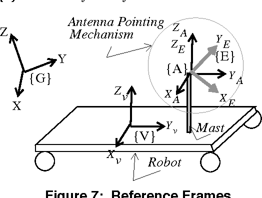 antenna pointing for high bandwidth communications from mobile robots