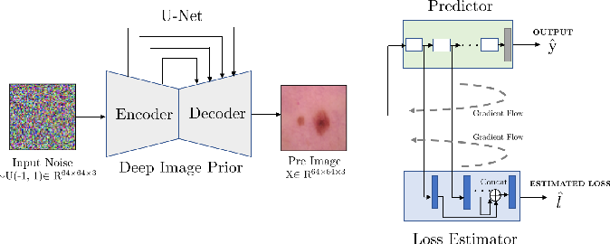 Figure 1 for Using Deep Image Priors to Generate Counterfactual Explanations