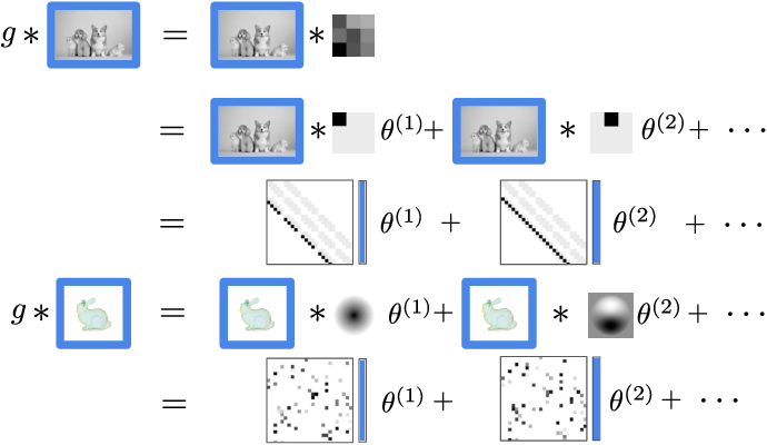 Figure 1 for Sparse Convolutions on Continuous Domains for Point Cloud and Event Stream Networks