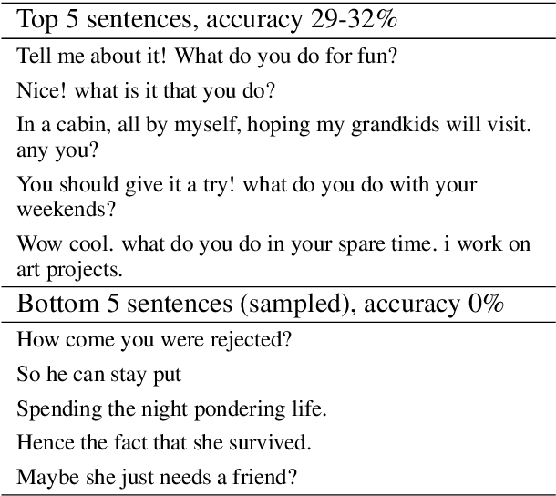 Figure 3 for Aiming to Know You Better Perhaps Makes Me a More Engaging Dialogue Partner