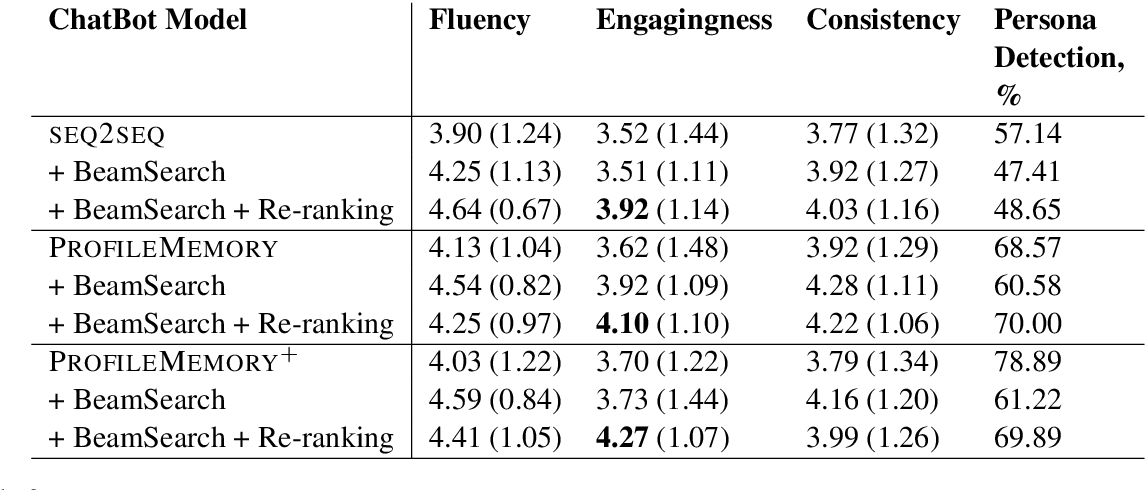 Figure 4 for Aiming to Know You Better Perhaps Makes Me a More Engaging Dialogue Partner