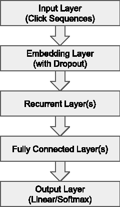 Figure 1 for Improved Recurrent Neural Networks for Session-based Recommendations