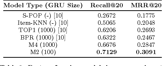 Figure 2 for Improved Recurrent Neural Networks for Session-based Recommendations