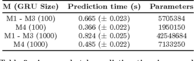 Figure 4 for Improved Recurrent Neural Networks for Session-based Recommendations