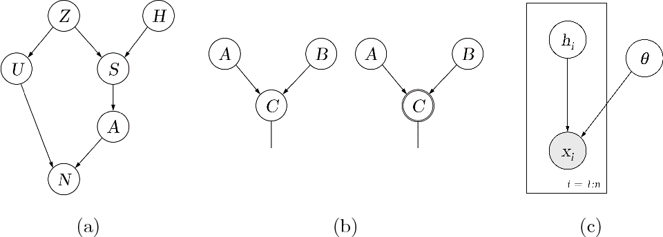 Figure 1 for ZhuSuan: A Library for Bayesian Deep Learning