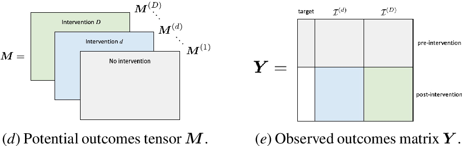 Figure 4 for Synthetic Interventions