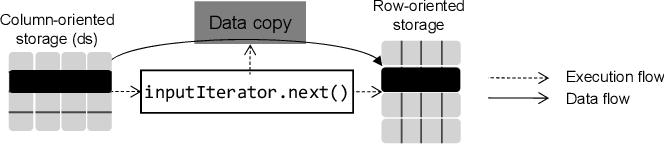 Analyzing and Optimizing Java Code Generation for Apache