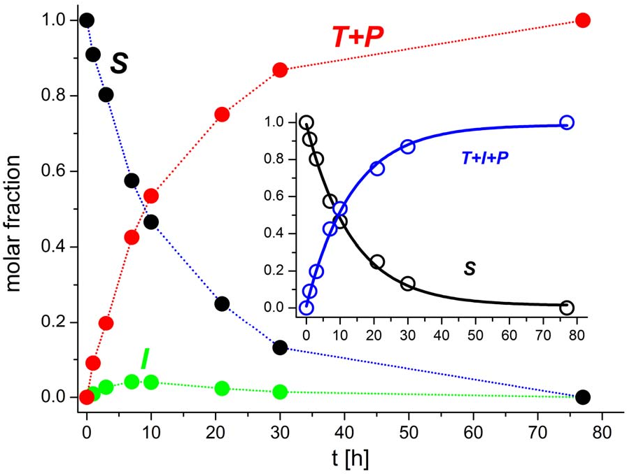 Figure 2 From Application Of Niii Assisted Peptide Bond Hydrolysis