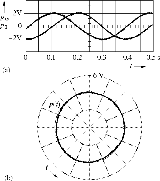 Sensorless Position Control Of Induction Motors An Emerging