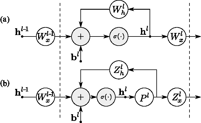 Figure 1 for On the Compression of Recurrent Neural Networks with an Application to LVCSR acoustic modeling for Embedded Speech Recognition