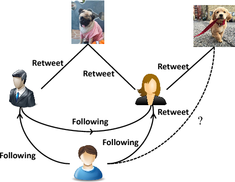 Figure 1 for Textually Guided Ranking Network for Attentional Image Retweet Modeling