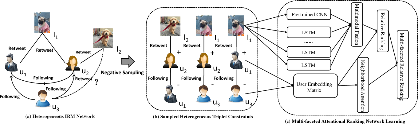 Figure 2 for Textually Guided Ranking Network for Attentional Image Retweet Modeling