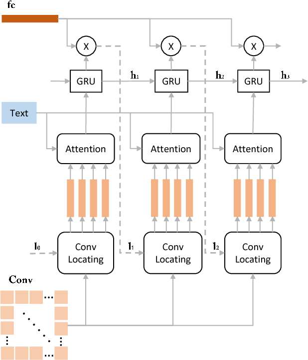 Figure 3 for Textually Guided Ranking Network for Attentional Image Retweet Modeling