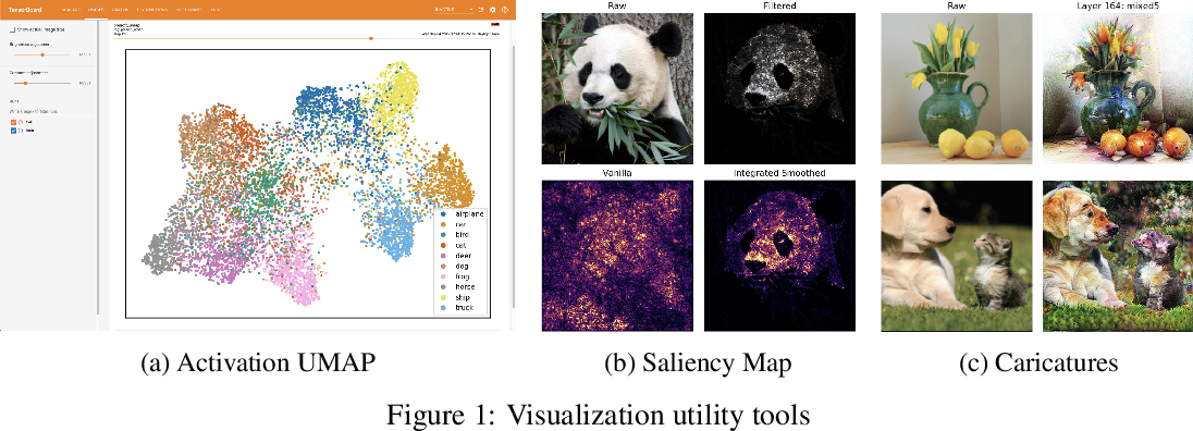 Figure 1 for FastEstimator: A Deep Learning Library for Fast Prototyping and Productization
