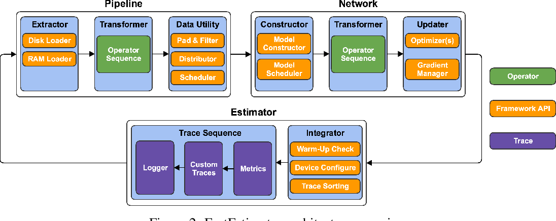 Figure 2 for FastEstimator: A Deep Learning Library for Fast Prototyping and Productization