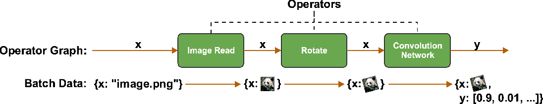 Figure 3 for FastEstimator: A Deep Learning Library for Fast Prototyping and Productization