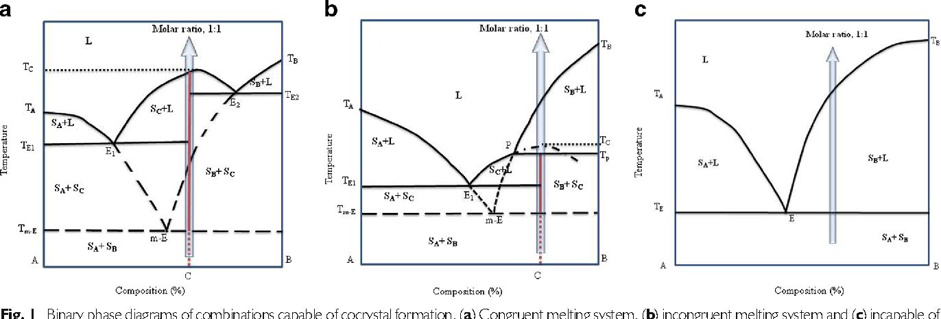 Coformer Screening Using Thermal Analysis Based On Binary Phase