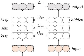 Figure 1 for Why Skip If You Can Combine: A Simple Knowledge Distillation Technique for Intermediate Layers