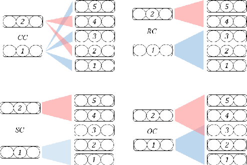 Figure 3 for Why Skip If You Can Combine: A Simple Knowledge Distillation Technique for Intermediate Layers