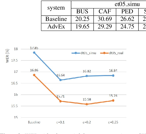 Figure 3 for Training Augmentation with Adversarial Examples for Robust Speech Recognition