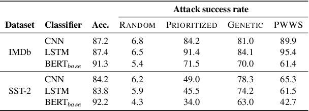 Figure 1 for Frequency-Guided Word Substitutions for Detecting Textual Adversarial Examples
