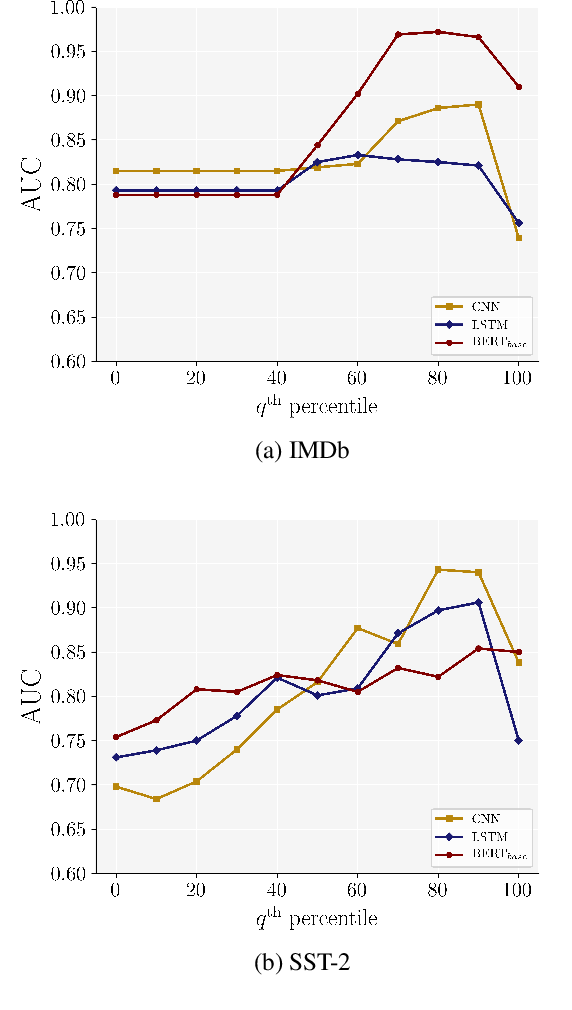 Figure 4 for Frequency-Guided Word Substitutions for Detecting Textual Adversarial Examples