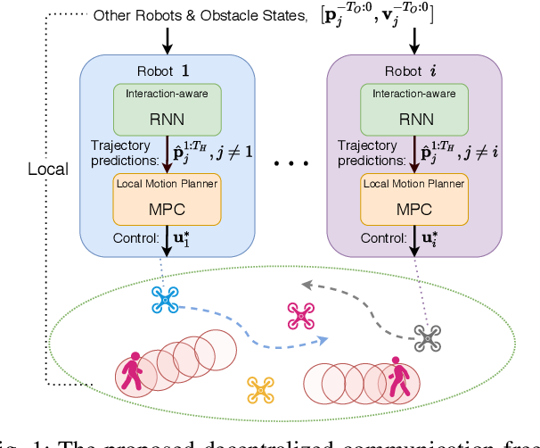 Figure 1 for Learning Interaction-Aware Trajectory Predictions for Decentralized Multi-Robot Motion Planning in Dynamic Environments