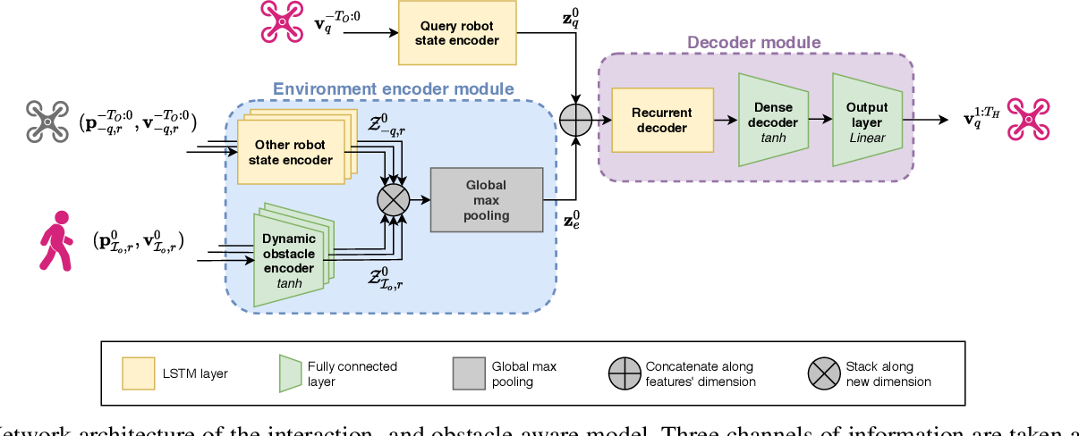 Figure 2 for Learning Interaction-Aware Trajectory Predictions for Decentralized Multi-Robot Motion Planning in Dynamic Environments