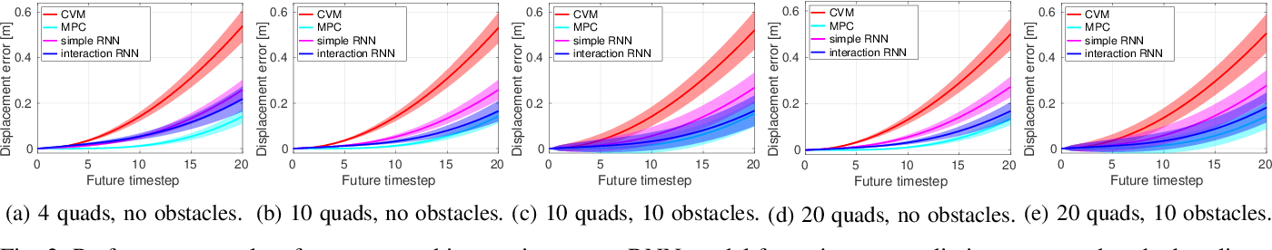 Figure 3 for Learning Interaction-Aware Trajectory Predictions for Decentralized Multi-Robot Motion Planning in Dynamic Environments