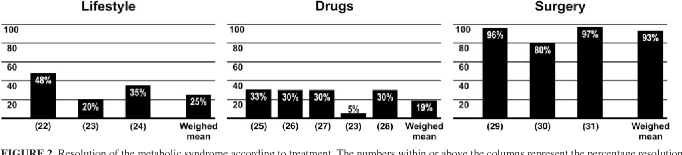 FIGURE 2. Resolution of the metabolic syndrome according to treatment. The numbers within or above the columns represent the percentage resolution after treatment; the numbers below the columns in parentheses indicate the number of studies in the reference list.
