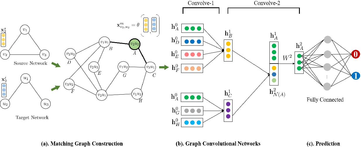Figure 2 for GCN-ALP: Addressing Matching Collisions in Anchor Link Prediction