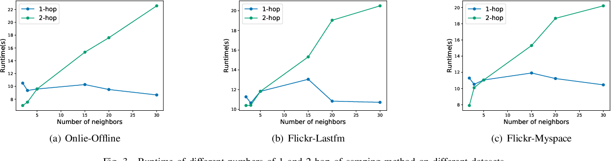 Figure 3 for GCN-ALP: Addressing Matching Collisions in Anchor Link Prediction