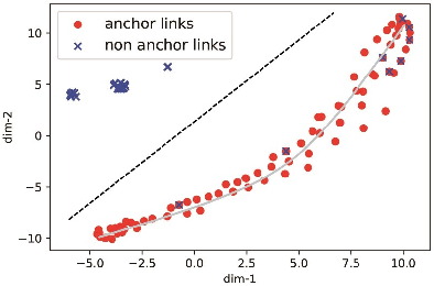 Figure 4 for GCN-ALP: Addressing Matching Collisions in Anchor Link Prediction