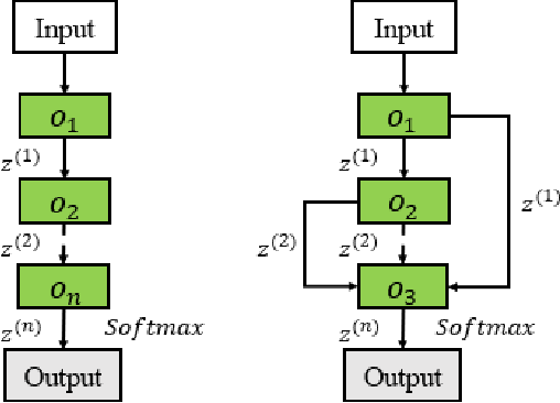 Figure 3 for A Comprehensive Survey of Neural Architecture Search: Challenges and Solutions
